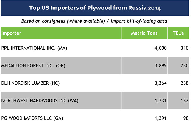 Top US Importers of Plywood from Russia 2014