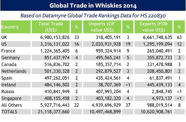 Global Trade in Whiskies 2014