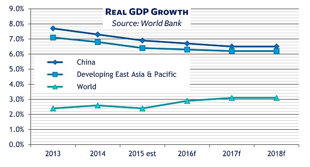 Chinese economy GDP growth compared with East Asia, world
