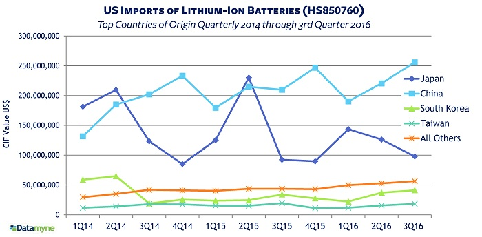 Chinese lithium imports driven by demand for Li-ion batteries