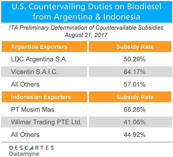 Biodiesel Imports: Table of Subsidy Rates for Argentina and Indonesia