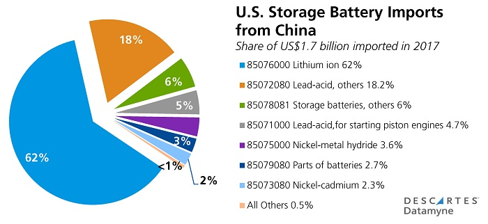 U.S., China Trade Tariffs: U.S. Electrical Storage Battery Imports from China