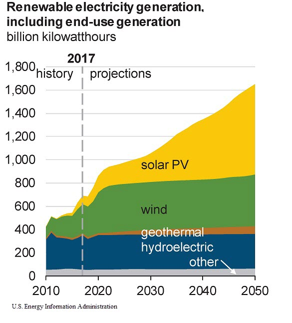 Renewable Energy Trade: EIA Projection of Mix of Renewables Generating Electricity