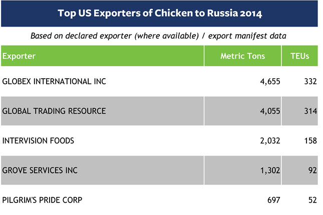 Impact of Russia Sanctions – Top US Exporters of Chicken to Russia 2014