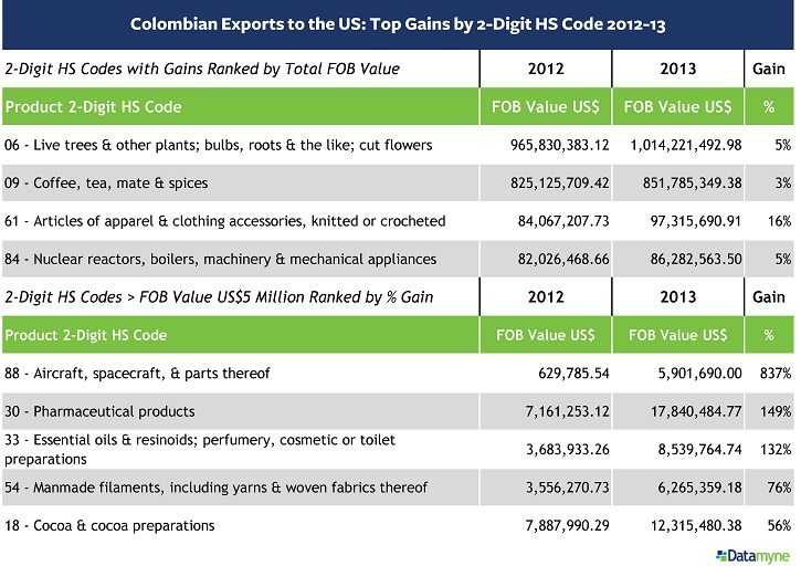 Colombian Exports  to the US Top Gainers 2-Digit HS 2012-13 TABLE