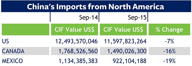 Trade data on China: September 2015 imports from North America