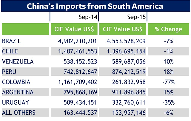 Trade data on China: September 2015 imports from South America