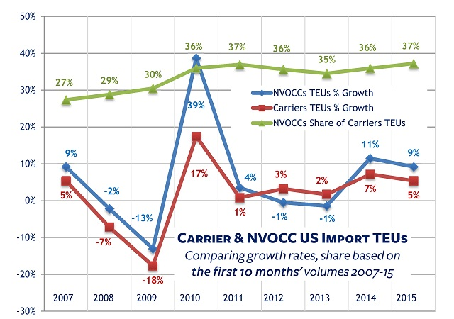 Datamyne's data on carriers and NVOCCs US import TEUs rates of growth, share Jan-Oct, 2007 thru 2015