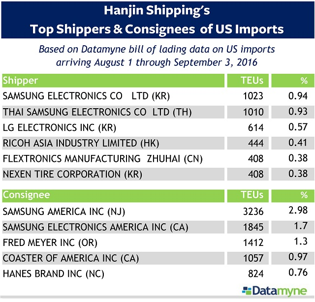 Update 13 September: One last update of top shippers/consignees (adjusted data August 1-September 3) posted today. Get more Hanjin Shipping data at https://www.datamyne.com/hanjin-shipping-latest-trade-data-and-free-reports/