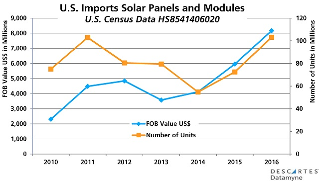 U.S. Solar Imports: Panels and Modules 2010-16