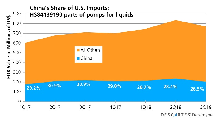 U.S.-China Trade War: China's share of U.S. imports of parts of pumps for liquids thru 3Q18