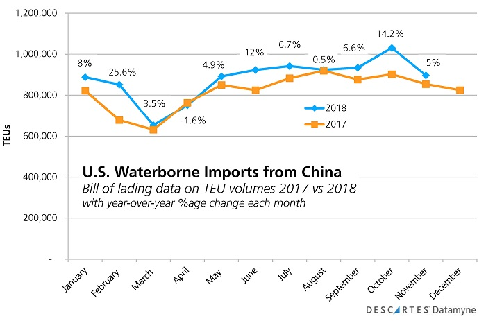 U.S.-China Trade War: October surge in U.S. imports from all countries of origin