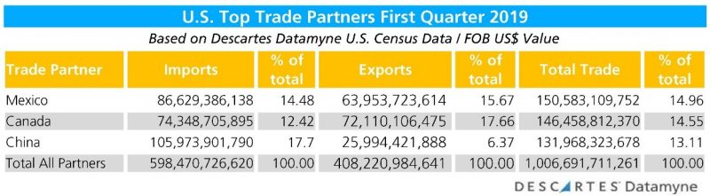 The Top U S  Trade Partner is Now Mexico