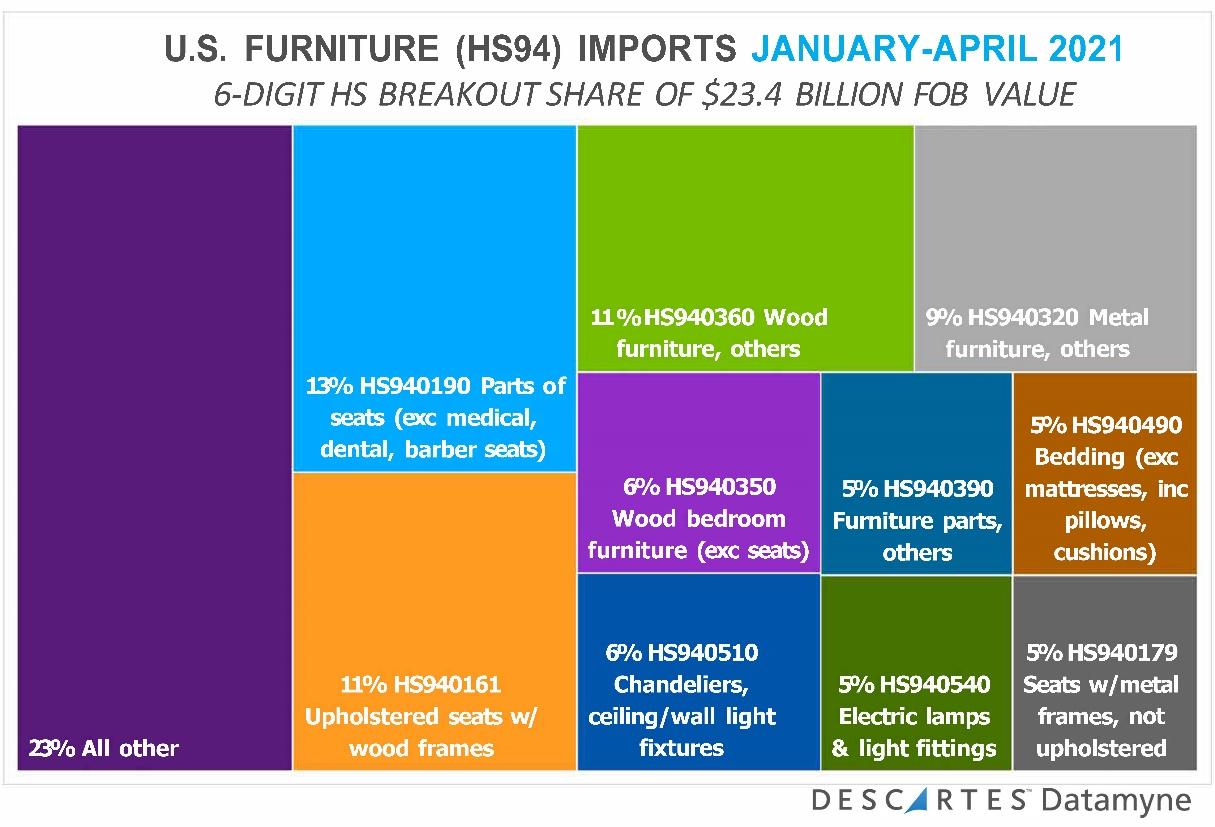 us furniture hs94 imports jan april 2021 breakout share